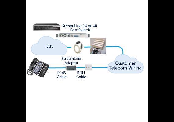 StreamLine Unit für insgesamt 8 Ports  Kit inkl. 2 Dongles